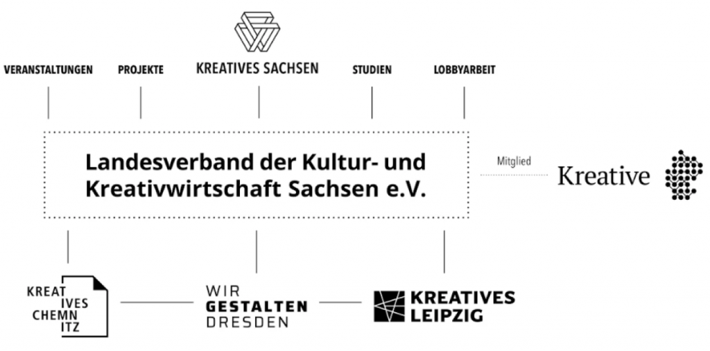 Struktur Landesverband der Kultur- und Kreativwirtschaft Sachsen e.V.