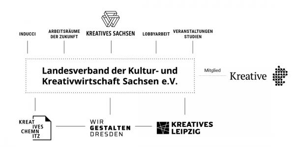 Landesverband der Kultur- und Kreativwirtschaft Sachsen