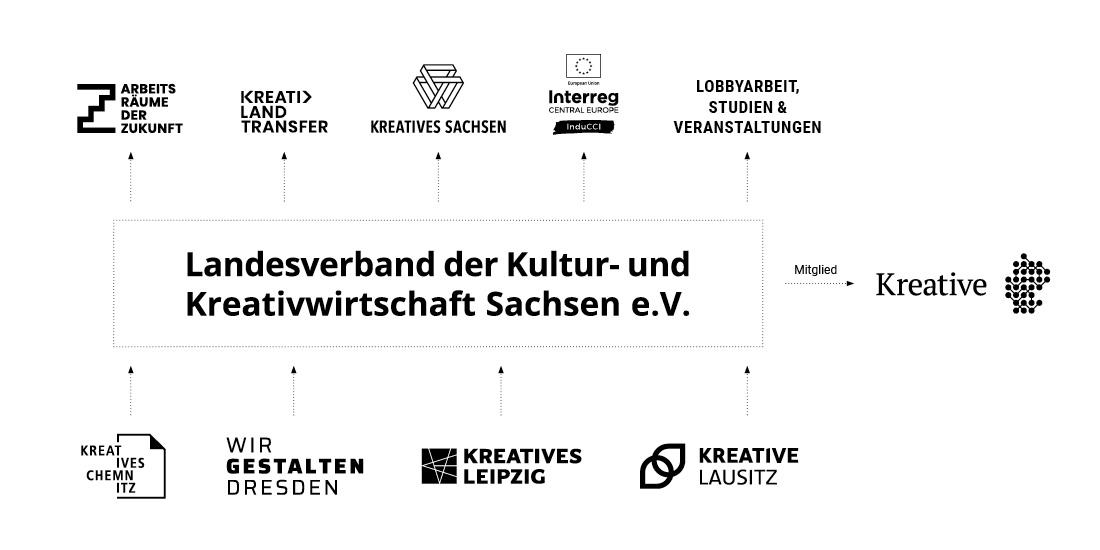 Struktur Landesverband der Kultur- und Kreativwirtschaft Sachsen